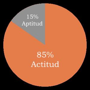 90% actitud, 15%aptitud Kudda Empresa