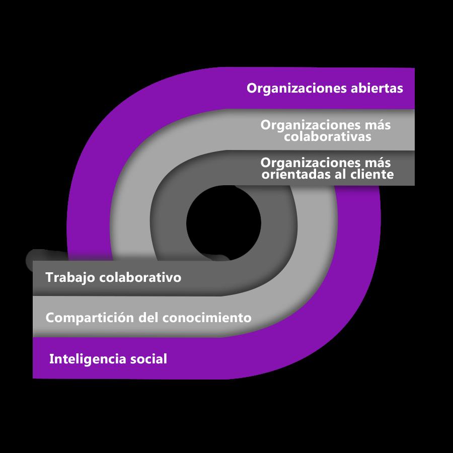 Organizaciones de los negocios conectadas, alineadas y comprometidas