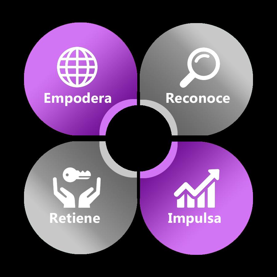 Negocios: organizaciones motivadas: empodera, reconoce, retiene e impulsa