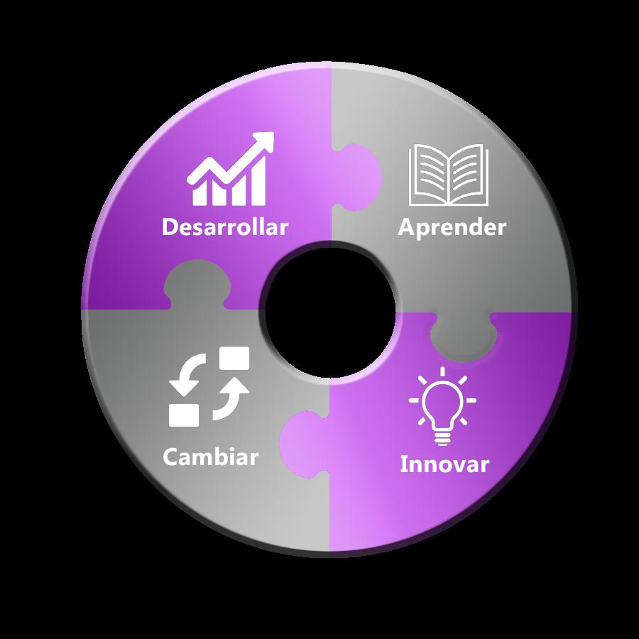 Modelo de organizaciones de negocios más ágiles e inteligentes